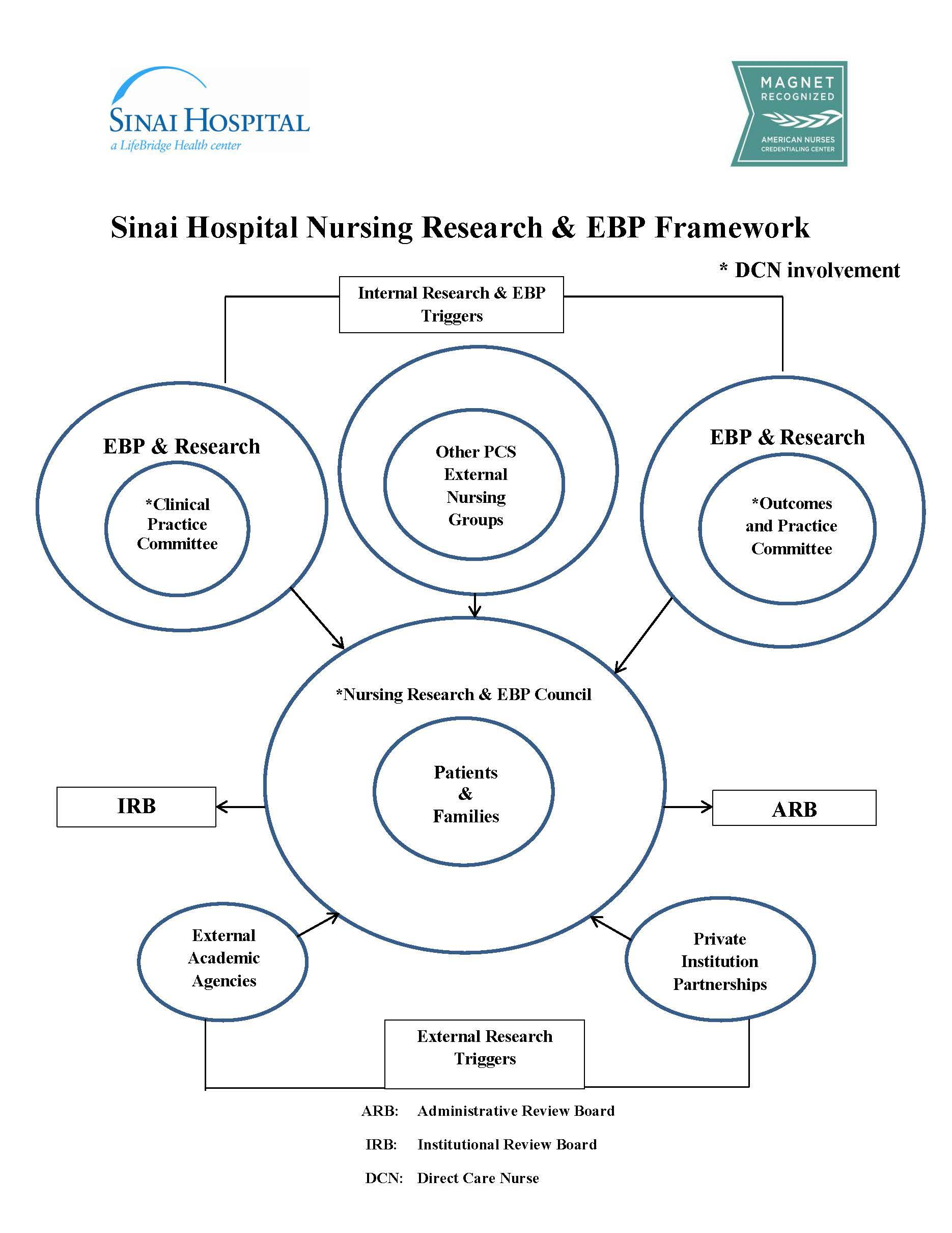 Conceptual Basis for Nursing - The Future of Health Care is Here for Nursing Professional Practice Model  58cpg