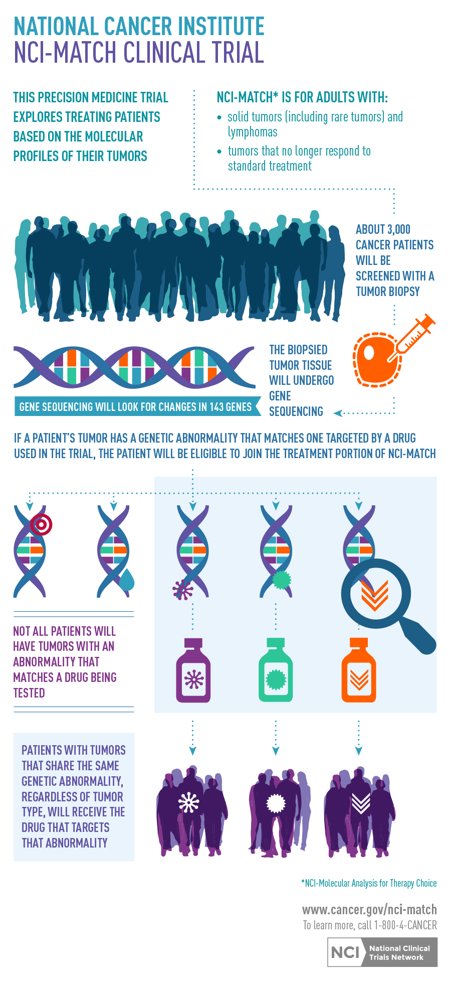 NCI-MATCH Clinical Trial infographic