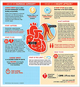 Go Red for Women – Cardiac Arrest vs. Heart Attack<