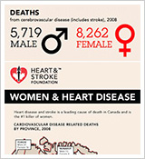 Heart & Stroke Foundation – Women and Heart Disease