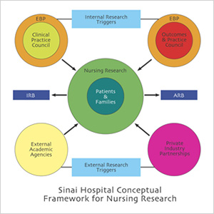 theoretical framework in nursing process The authors describe how leaders and staff in a healthcare system created and  implemented a conceptual framework for nursing practice to guide nursing.